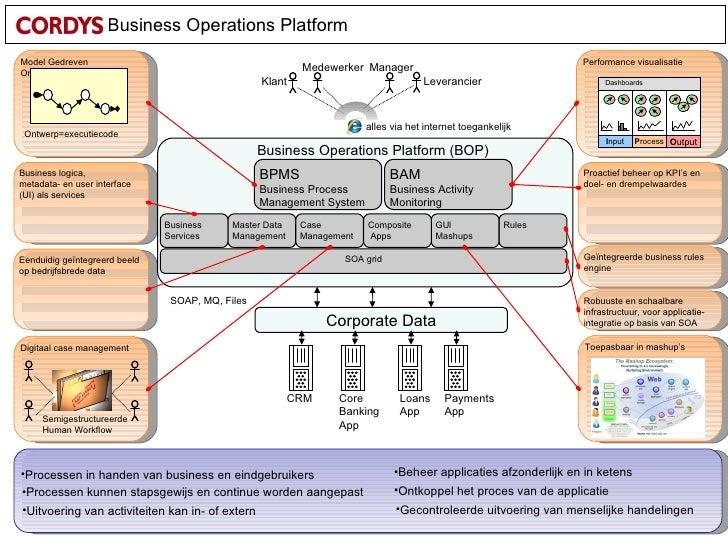 Toepasbaar in mashup's  SOA grid Model Gedreven Ontwikkeling BPMS Business Process Management System BAM Business Activity...