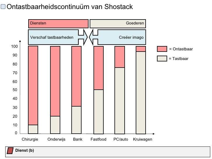 Strategie voor dienstverleners 24 modellen ter ondersteuning for 30 banks terrace swampscott ma