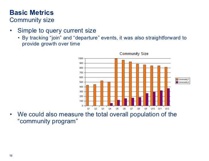 "Basic Metrics Community size <ul><li>Simple to query current size </li></ul><ul><ul><ul><ul><li>By tracking ""join"" and ""de..."