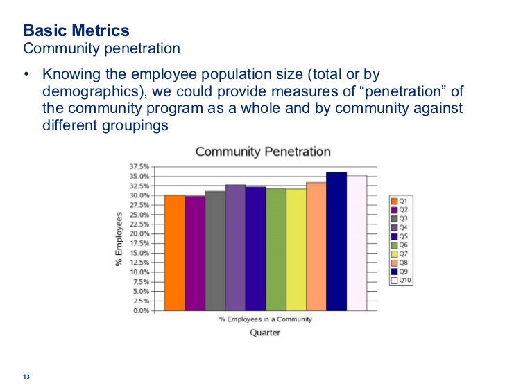 Basic Metrics Community penetration <ul><li>Knowing the employee population size (total or by demographics), we could prov...