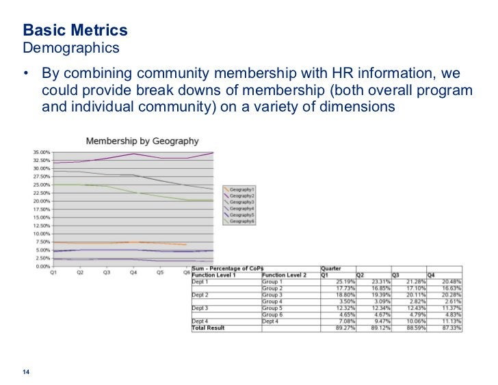 Basic Metrics Demographics <ul><li>By combining community membership with HR information, we could provide break downs of ...