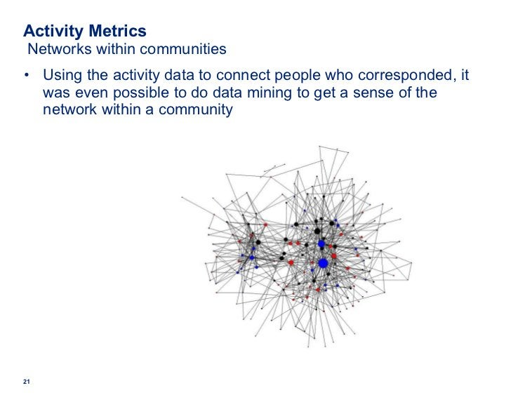 Activity Metrics  Networks within communities <ul><li>Using the activity data to connect people who corresponded, it was e...