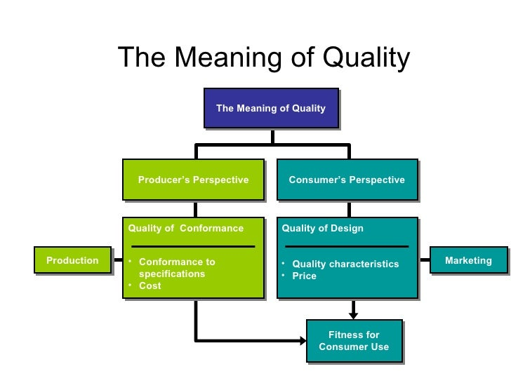 The Meaning of Quality Fitness for Consumer Use Producer's Perspective Consumer's   Perspective Quality of  Conformance <u...