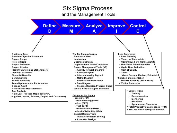 interrelationship diagram six sigma  diagram  auto parts