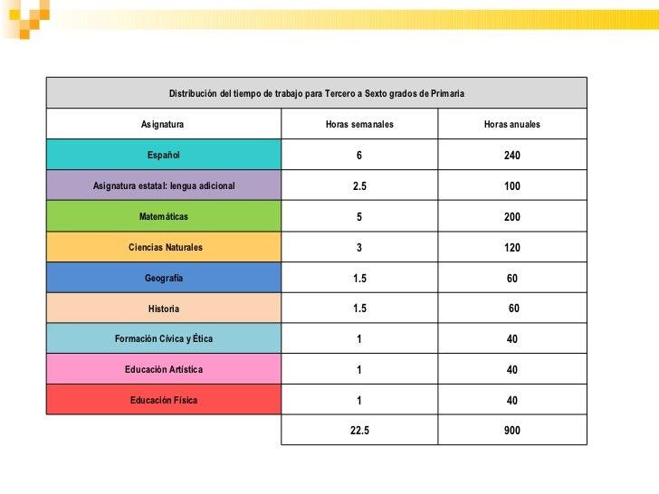 Reforma integral de educacion basica - Tiempo en puertollano por horas ...