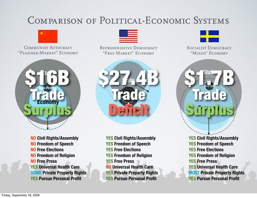 a comparison of planned economy and free market economy Definition of planned economy: type of economy that gives the government total control over the allocation of resources a planned economy alleviates.