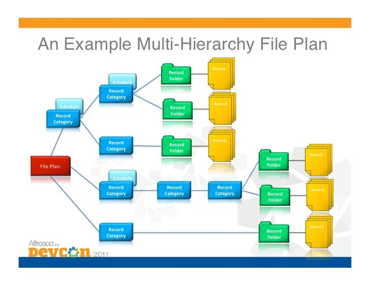 Cust 5 whats coming in records management category record folder 14 an example multi hierarchy file plan maxwellsz