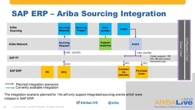 the founding and history of ariba technologies Read real ariba contract management reviews ariba contract management by ariba quick links are super convenient and it keeps great history.
