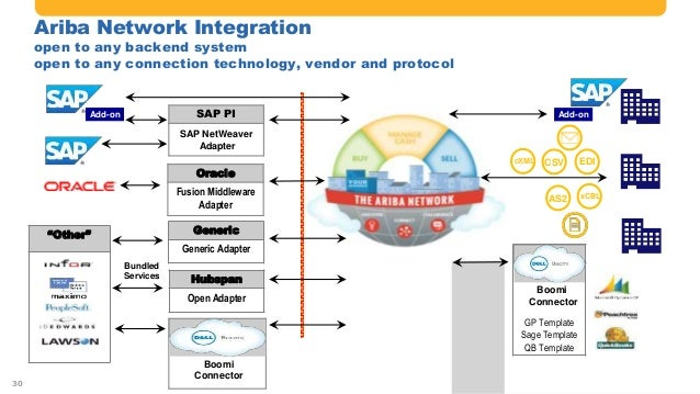 The Power Of Sap And Ariba Solution Integration Current