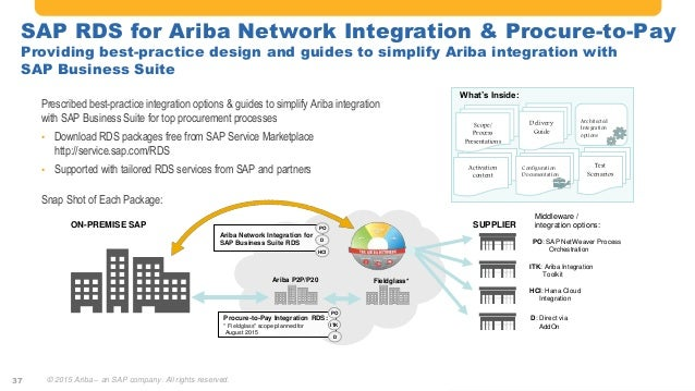 the power of sap and ariba solution integration