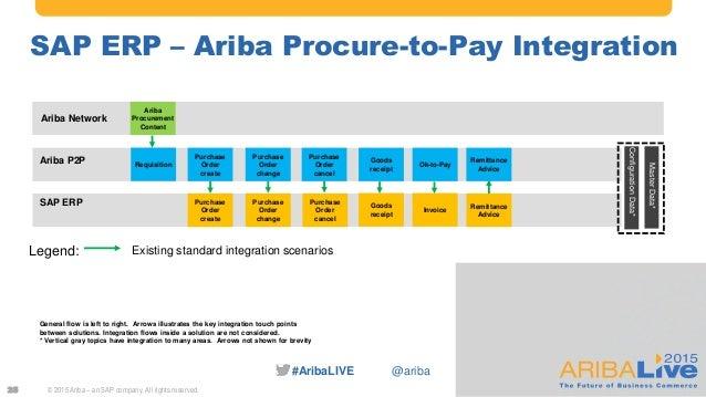 The Power Of Sap And Ariba Solution Integration Cb Service Com