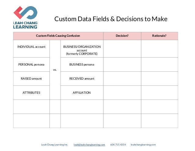 Custom Data Fields & Decisions to Make Custom Fields Causing Confusion Decision? Rationale?  INDIVIDUAL account vs...