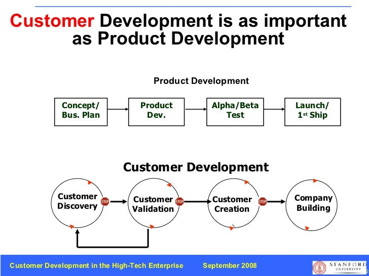 Customer  Development is as important as Product Development Company Building Customer   Development Customer Discovery Pr...