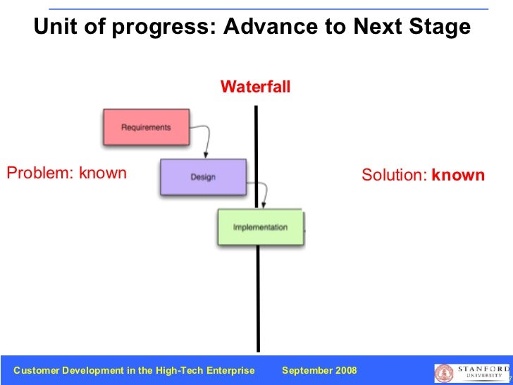 Problem: known Waterfall Unit of progress: Advance to Next Stage Solution:  known