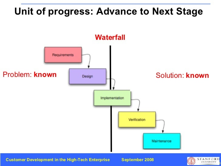 Problem:  known Solution:  known Waterfall Unit of progress: Advance to Next Stage