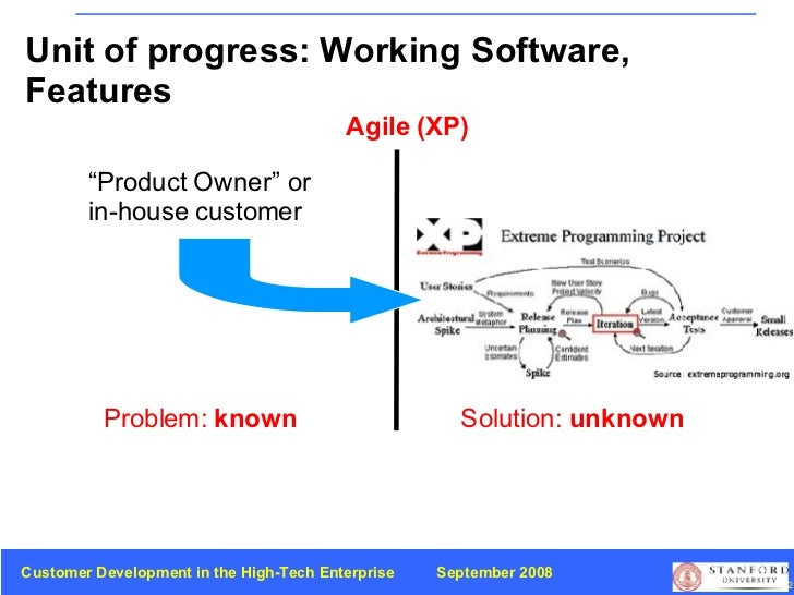 """Problem:  known Solution:  unknown Agile (XP) """" Product Owner"""" or  in-house customer  Unit of progress: Working Software, ..."""