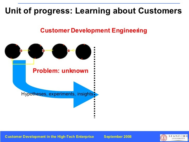 Problem: unknown Customer Development Engineering Unit of progress: Learning about Customers Hypotheses, experiments, insi...