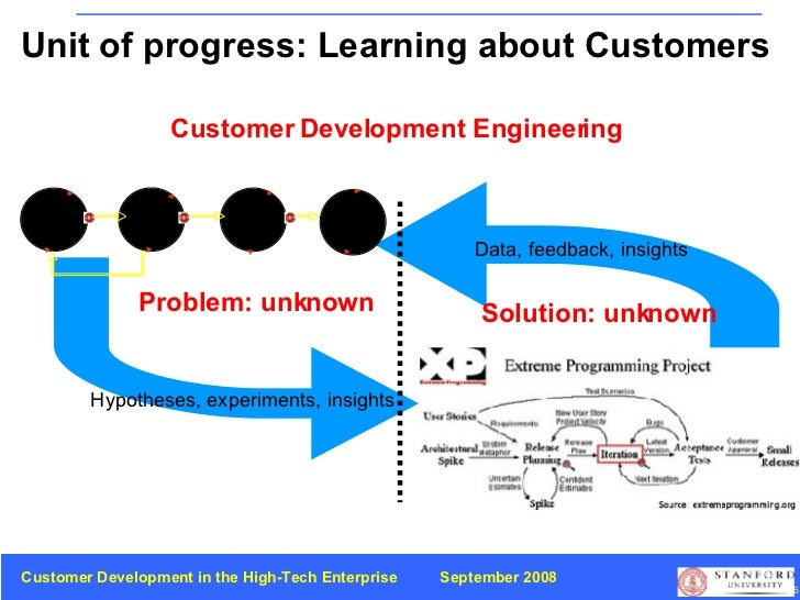 Problem: unknown Solution: unknown Customer Development Engineering Unit of progress: Learning about Customers Hypotheses,...