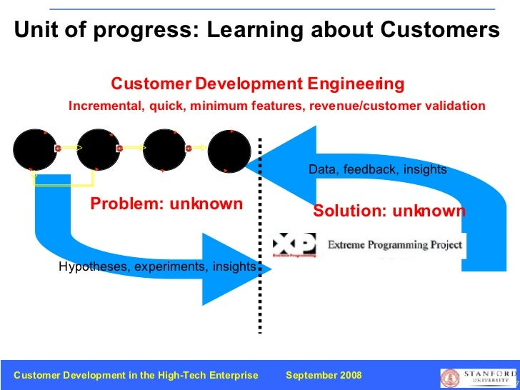 customer development in high tech enterprise Insights customer development in the high-tech enterprise unit of progress: learning about customers customer development engineering customer customer customer scale discovery validation creation company problem: unknown solution: unknown hypotheses experiments.