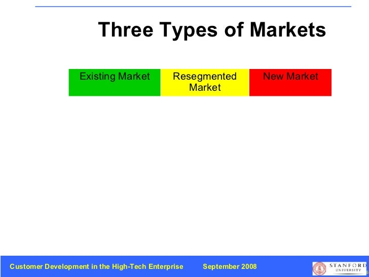 Three Types of Markets New Market Resegmented Market Existing Market