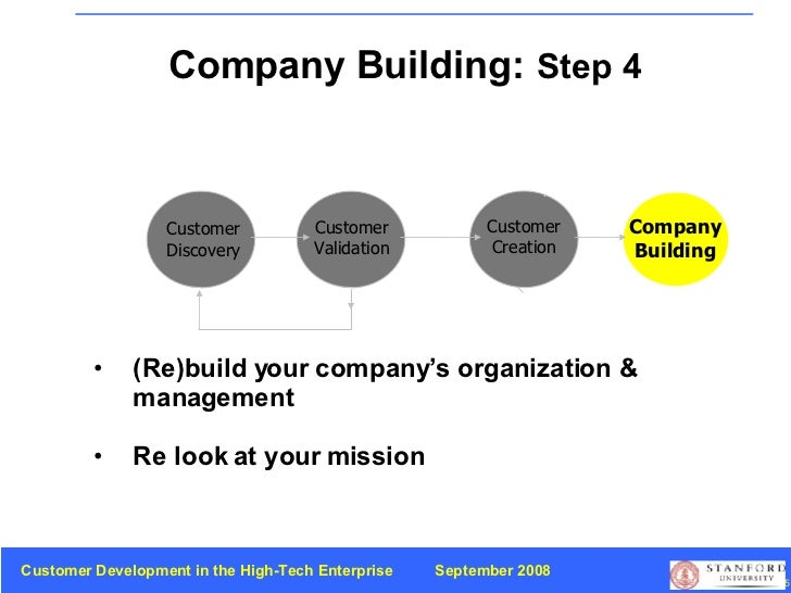 Company Building:   Step 4 Customer Discovery Customer Validation Customer Creation Company Building <ul><li>(Re)build you...