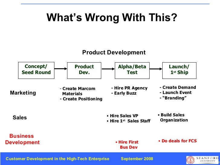 What's Wrong With This? Concept/ Seed Round Product Dev. Alpha/Beta Test Launch/ 1 st  Ship Product Development <ul><li>Cr...