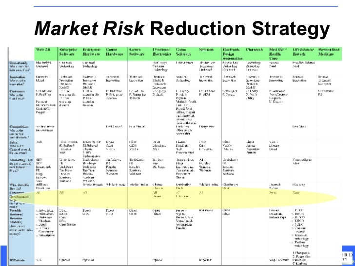 Market Risk  Reduction Strategy
