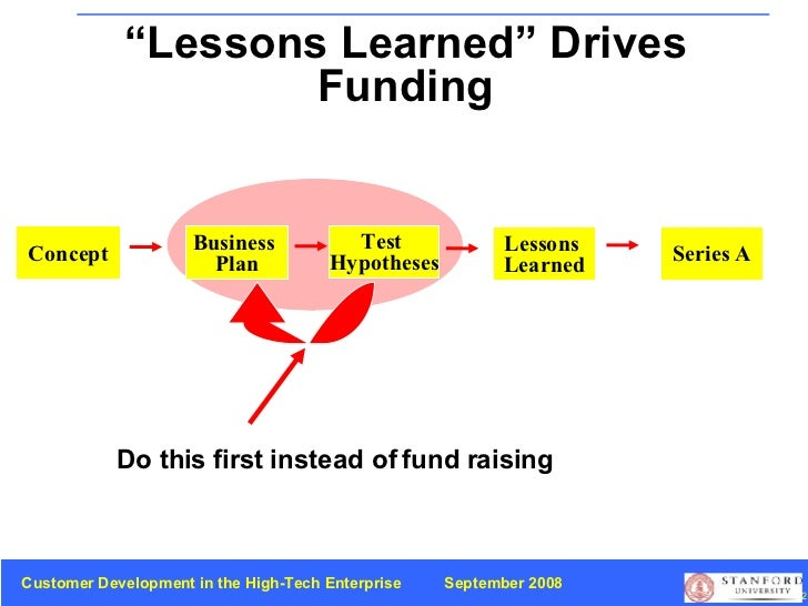 """""""Lessons Learned"""" Drives Funding Concept Business  Plan Lessons  Learned Series A Do this first instead of fund raising Te..."""