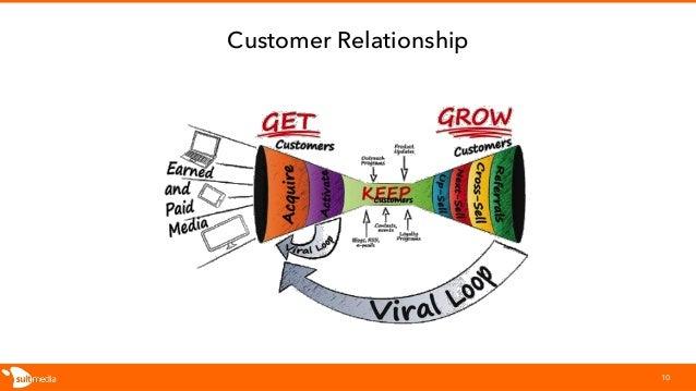 Customer Relationship 10