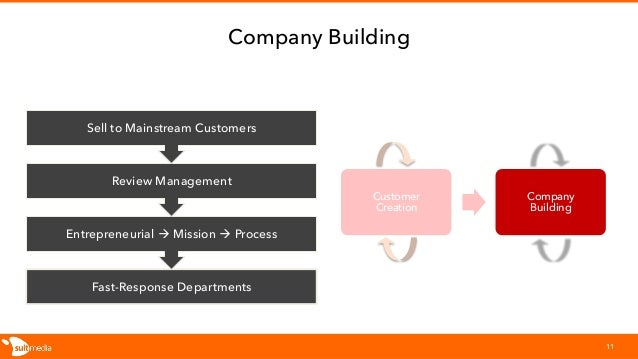 Company Building 11 Fast-Response Departments Entrepreneurial à Mission à Process Review Management Sell to Mainstream Cus...