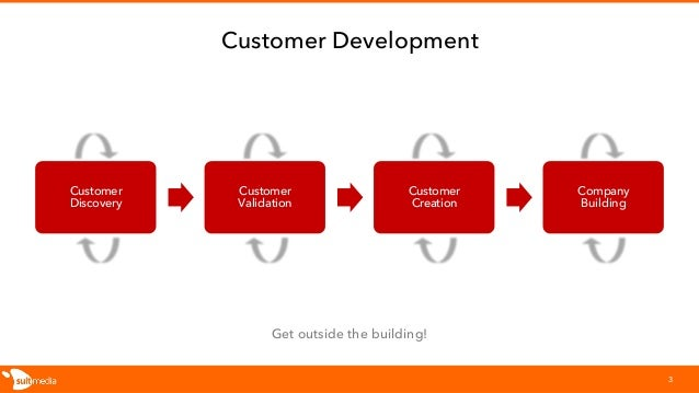 Customer Development 3 Customer Discovery Customer Validation Customer Creation Company Building Get outside the building!