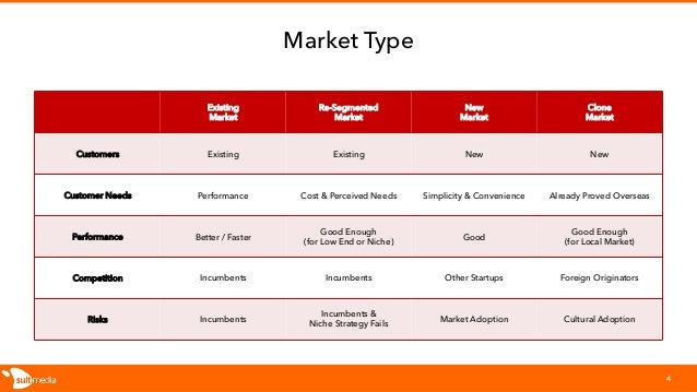 Market Type Existing Market Re-Segmented Market New Market Clone Market Customers Existing Existing New New Customer Needs...