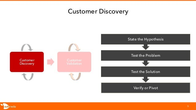 Customer Discovery Customer Discovery 5 Verify or Pivot Test the Solution Test the Problem State the Hypothesis Customer V...