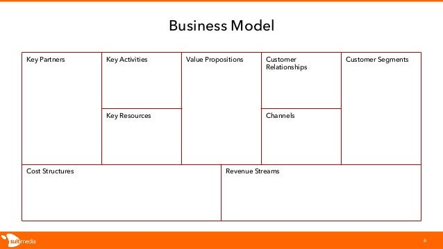 Business Model Key Partners Key Activities Value Propositions Customer Relationships Customer Segments Key Resources Chann...