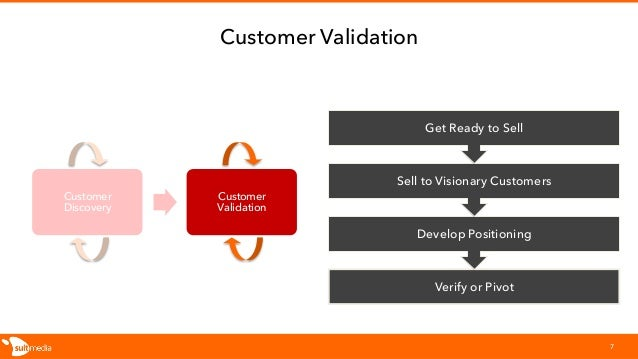 Customer Discovery Customer Validation 7 Verify or Pivot Develop Positioning Sell to Visionary Customers Get Ready to Sell...
