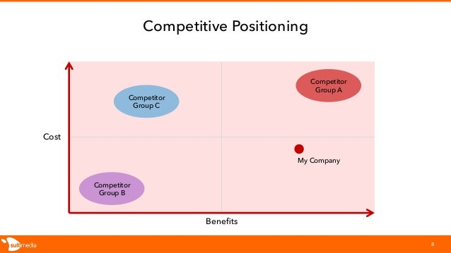 Competitive Positioning 8 Cost Benefits My Company Competitor Group A Competitor Group B Competitor Group C