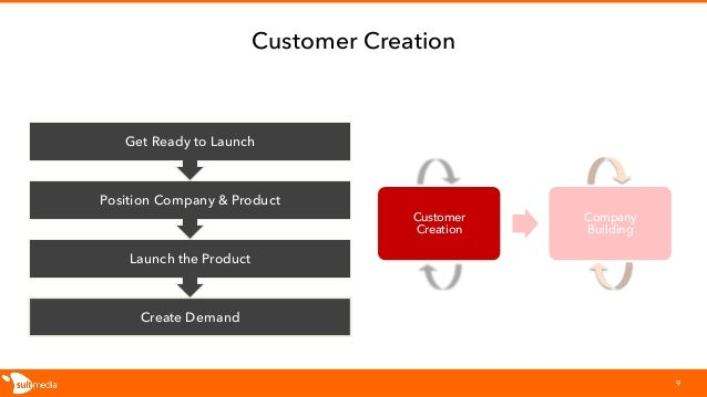 Customer Creation Customer Creation 9 Create Demand Launch the Product Position Company & Product Get Ready to Launch Comp...