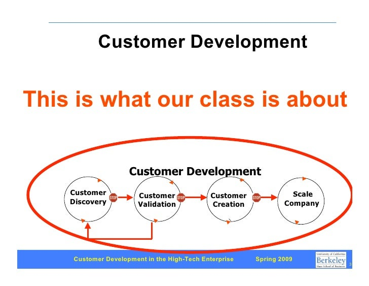 Customer Development 2: Three types of markets Slide 3