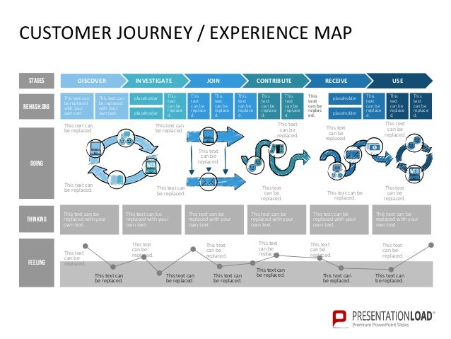 Customer Journey Experience Map - Customer journey map template
