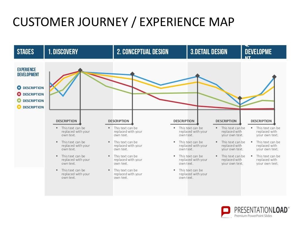 customer journey experience map. Black Bedroom Furniture Sets. Home Design Ideas