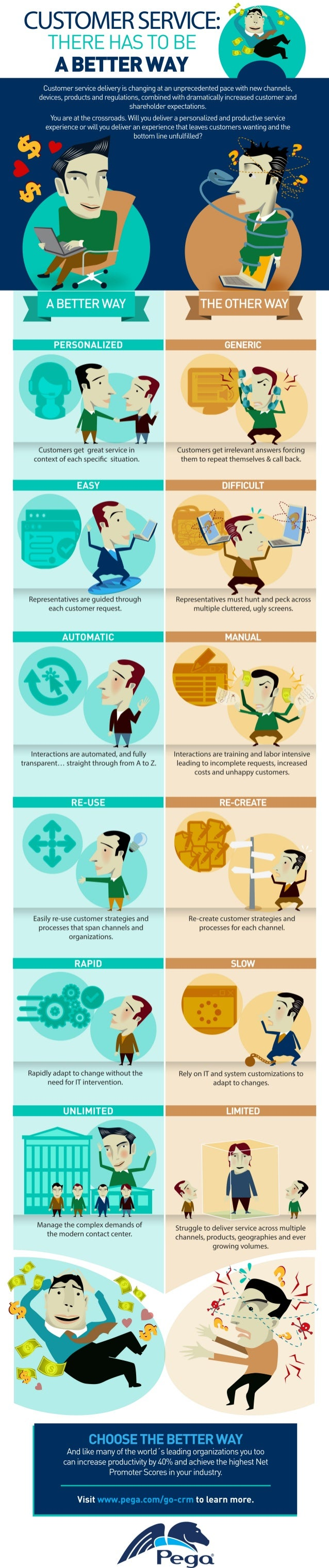 Customer Service: There Has to be a Better Way Infographic