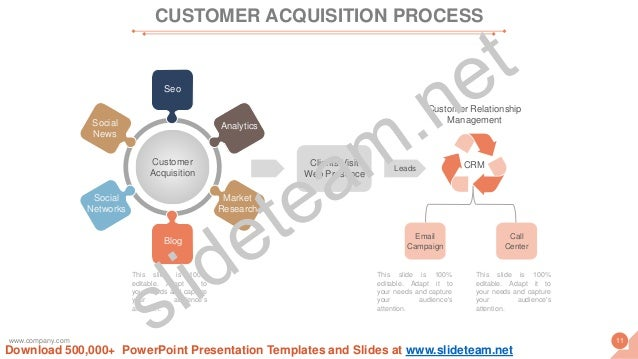 Leads Clients Visit Web Presence Customer Acquisition Social News Blog Social Networks Analytics Seo Market Research CRM E...
