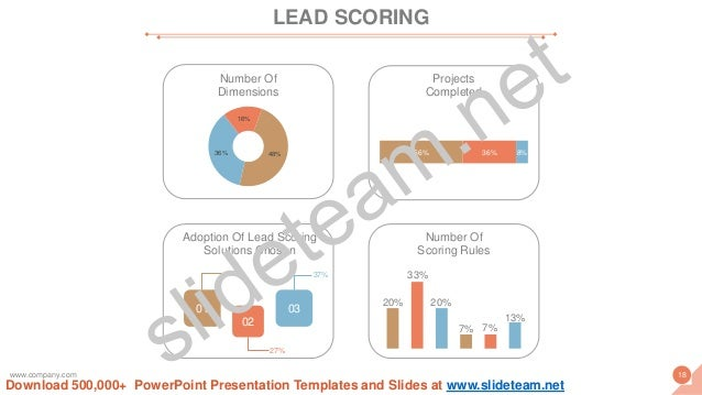 Projects Completed 56% 36% 8% Number Of Dimensions 48%36% 16% Number Of Scoring Rules 20% 33% 20% 7% 7% 13% Adoption Of Le...