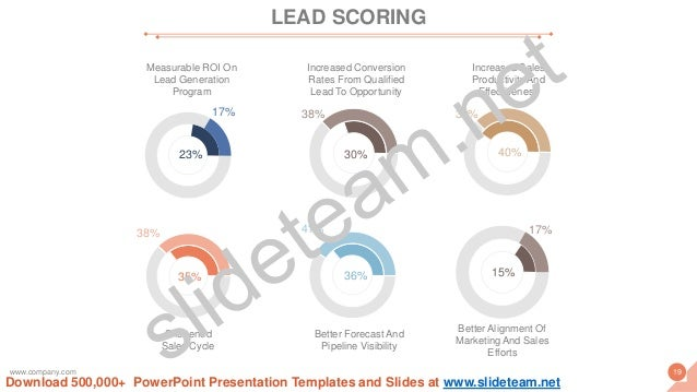 23% 17% Measurable ROI On Lead Generation Program 38% 30% Increased Conversion Rates From Qualified Lead To Opportunity 38...