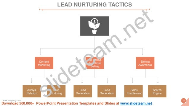 Sales Enablement Search Engine Driving Awareness Lead Generation Lead Generation Up Selling And Cross Selling Analyst Rela...