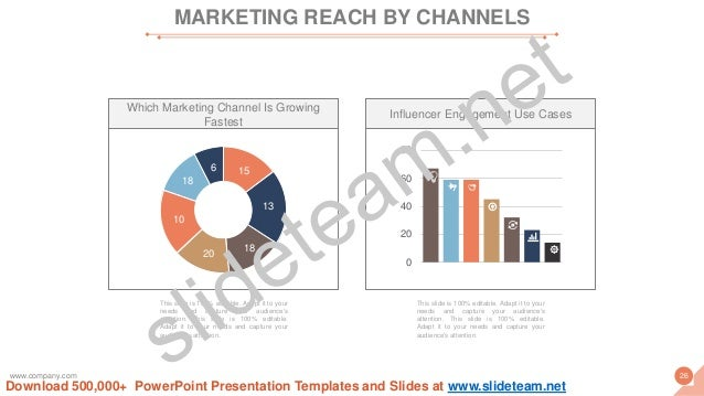 MARKETING REACH BY CHANNELS www.company.com 26 Which Marketing Channel Is Growing Fastest 15 13 18 20 18 6 10 This slide i...