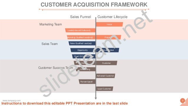 Customer LifecycleSales Funnel Marketing Team Sales Team Customer Success Team Visitor Prospect Activated User Customer Lo...