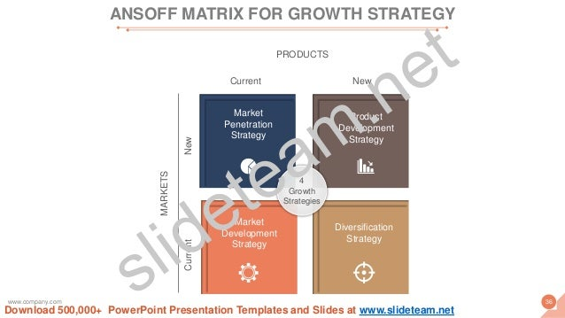 Market Penetration Strategy Product Development Strategy Market Development Strategy Diversification Strategy 4 Growth Str...
