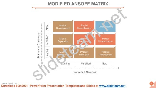 Existing Modified New ExistingModifiedNew Products & Services Markets&Customers Diversification Partial Diversification Li...