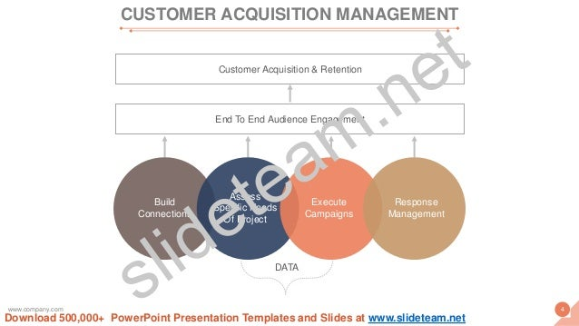DATA Build Connections Assess Specific Needs Of Project Execute Campaigns Response Management End To End Audience Engageme...